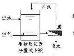 污水处理MBR知识简介
